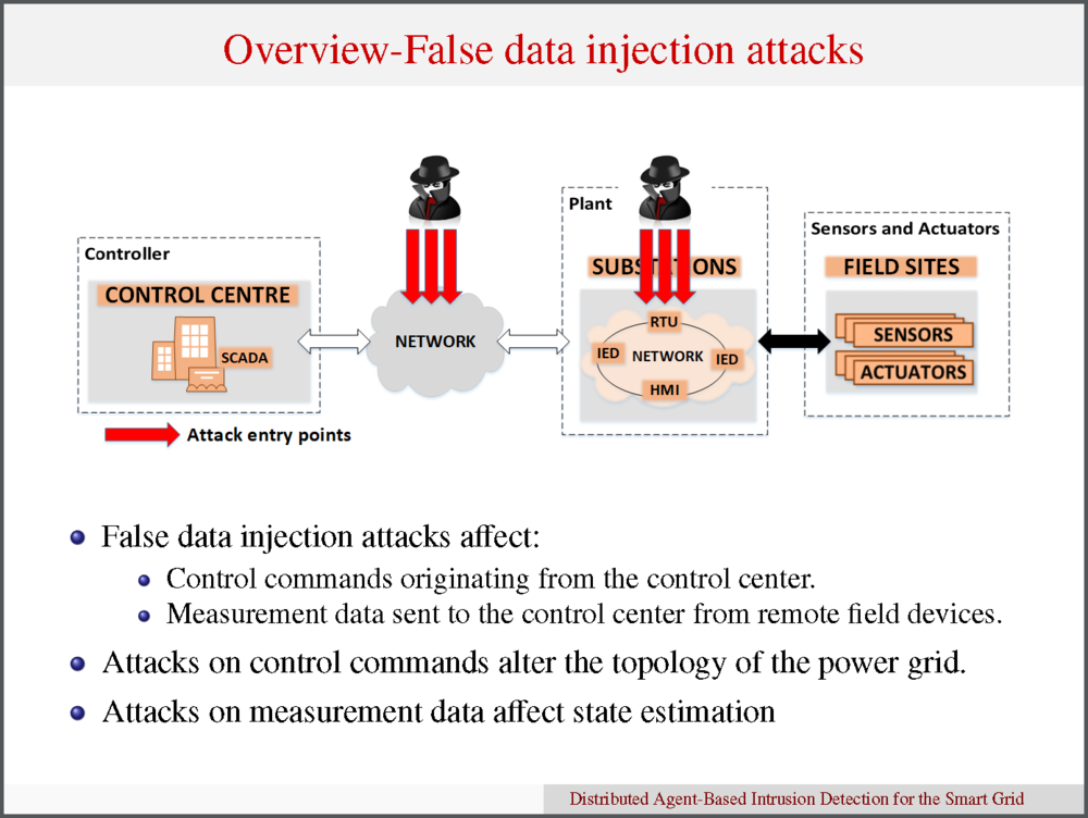 "image of research slide from ""Distributed Agent-Based Intrusion Detection for the Smart Grid"""
