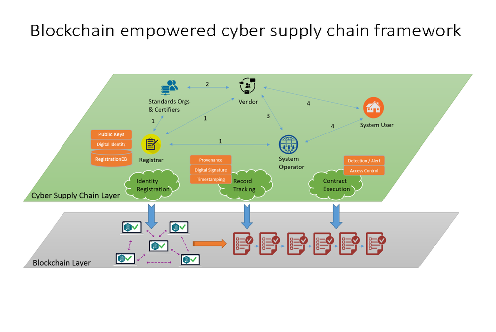 "image of research slide from ""PROOF-OF-STAKE CONSENSUS PROTOCOL FOR CYBER SUPPLY CHAIN DATA PROVENANCE"""