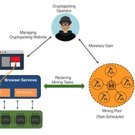 In-browser crypto-jacking workflow