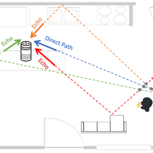 An example of how an Amazon Alexa could determine a person's location within a home.