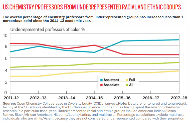 Image of a line graph chart from C&EN article showing data for US chemistry professor from URM and ethnic groups